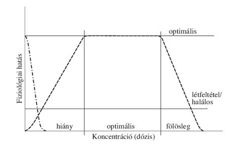 derivált súlycsökkenési görbe